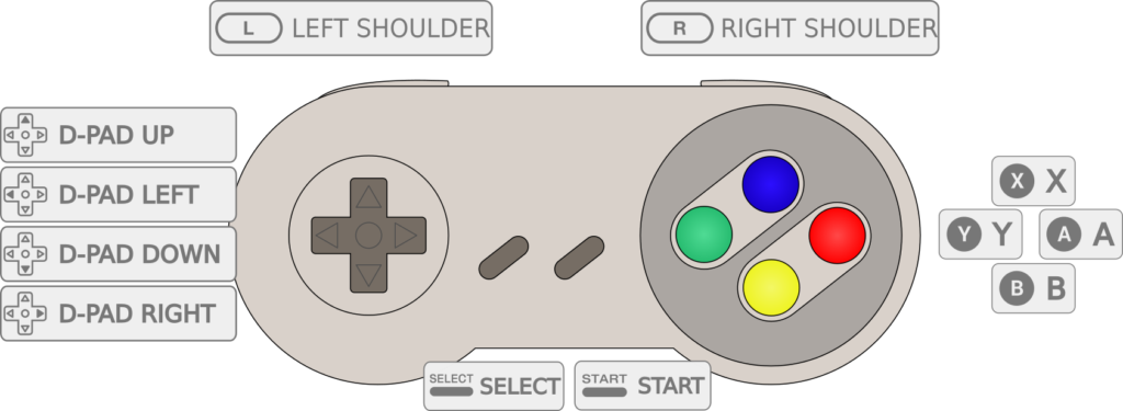 Controller Reference RetroPie